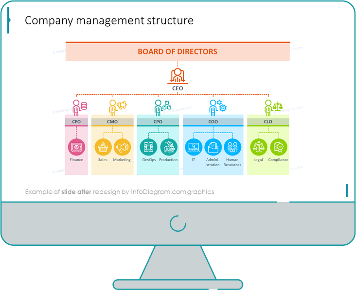 company management structure ppt slide after redesign and adding outline icons