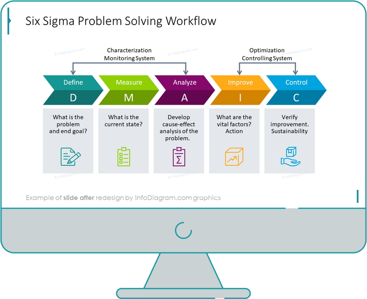 six sigma problem solving after redesign