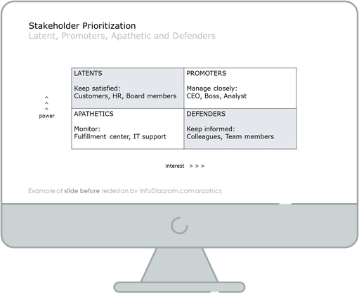 stakeholder prioritization ppt slide before redesign in powerpoint
