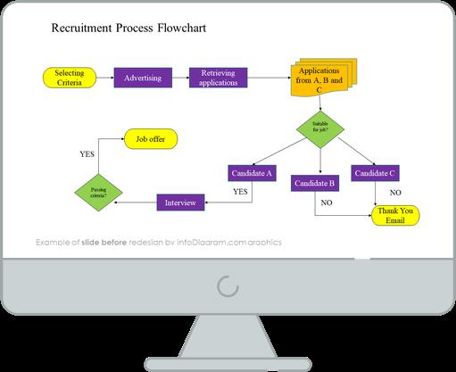 Recruitment Process Flowchart Diagram slide before redesign