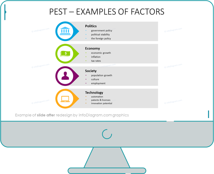examples of pest factors slide after infodiagram ppt redesign