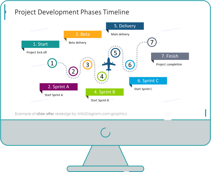 project development phases timeline slide after redesign in powerpoint
