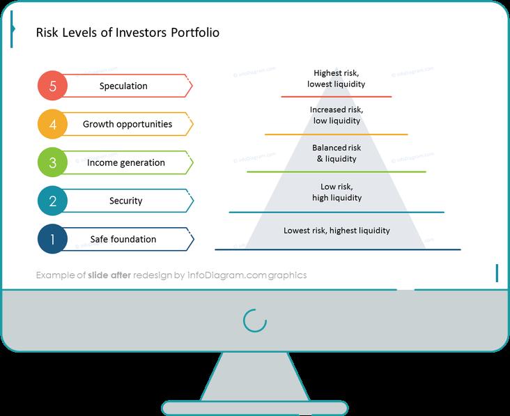 after redesign risk pyramids slide ppt