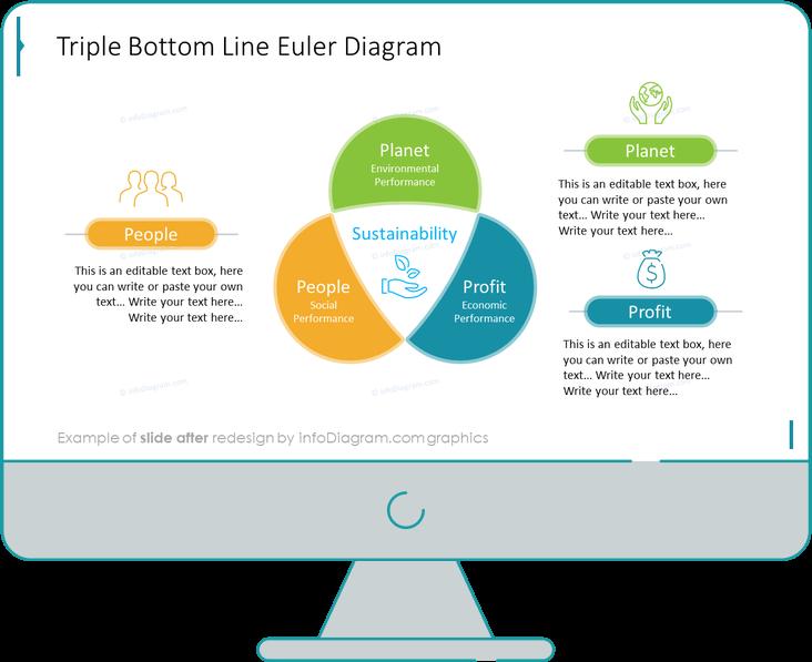 Triple Bottom Line powerpoint venn diagram after design