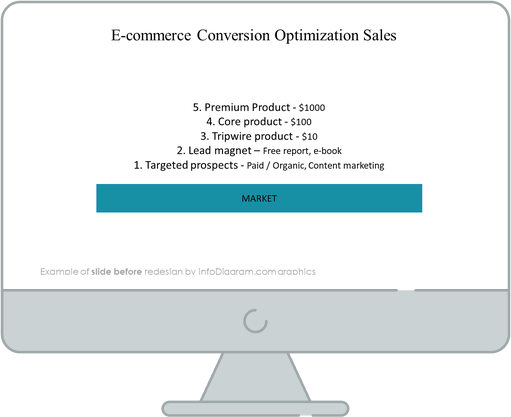 ecommerce conversion optimization sales funnel slide before redesign in powerpoint