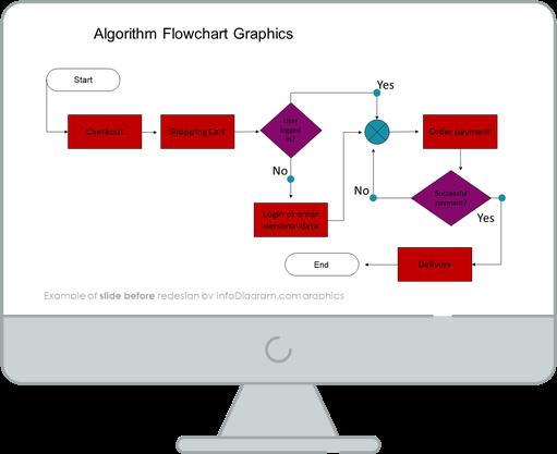 Order process flowchart diagram slide before redesign