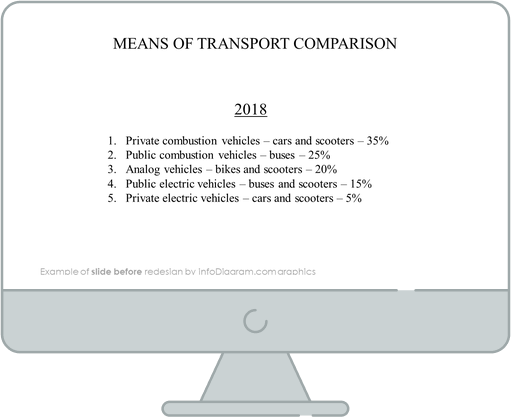 data charts pie means of transport before redesign