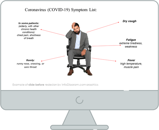 Covid Symptom list slide before redesign