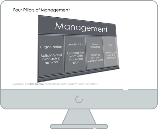 before redesign strategy pillars slide ppt