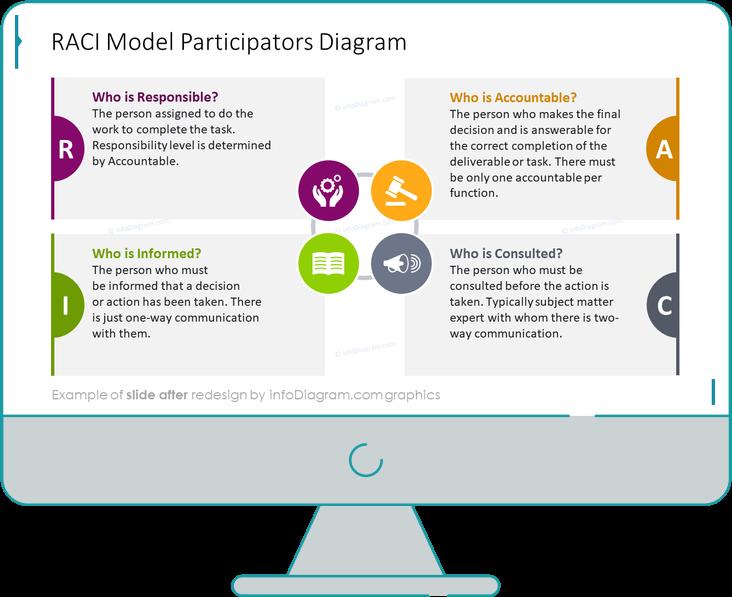 RACI Models Participators Diagram slide after redesign