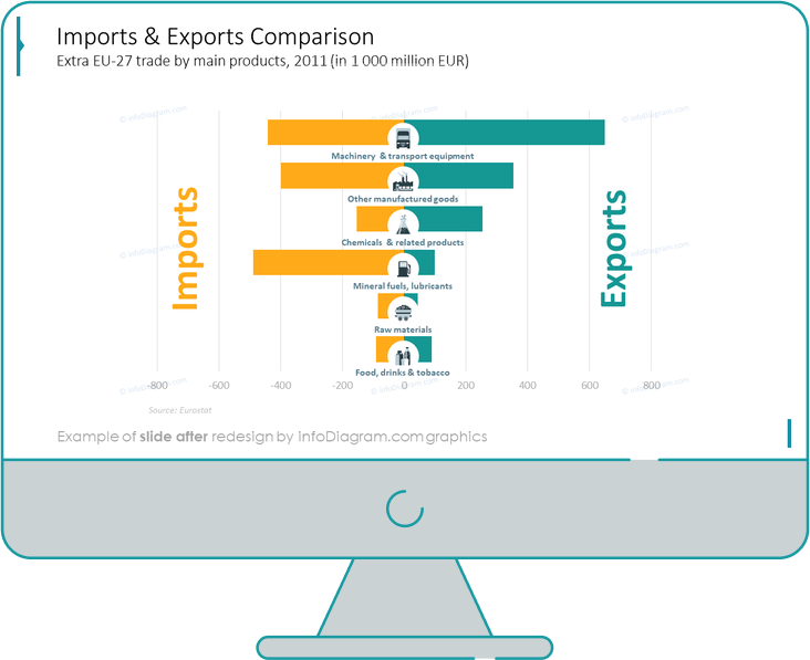 imports and exports comparison slide after infodiagram redesign in powerpoint