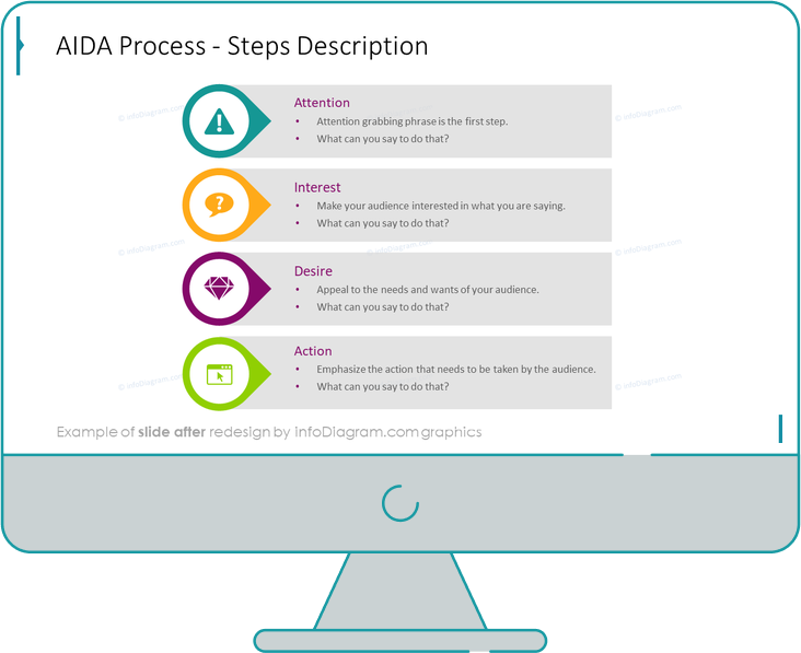 aida process steps description after redesign