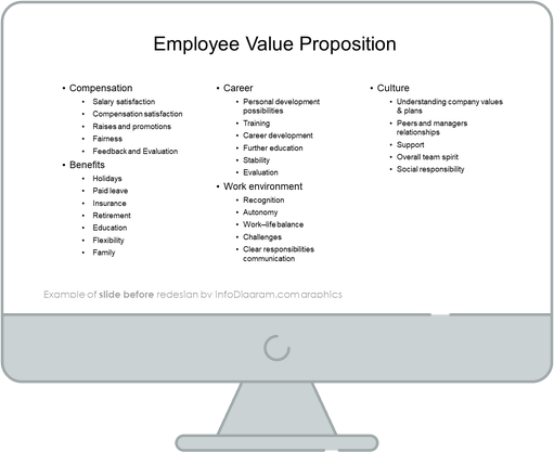 diagram before redesign hr evp employee value proposition