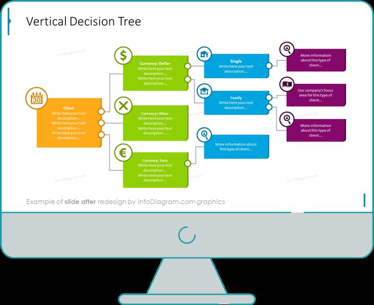 vertical decision tree slide after infodiagram redesign
