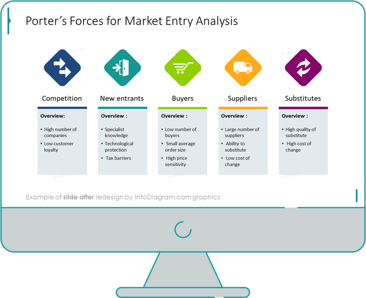 porters five forces market entry diagram slide after redesign by infodiagram in powerpoint presentation
