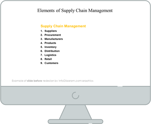supply chain management slide before redesign in powerpoint