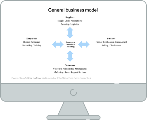 general business model slide before redesign in powerpoint