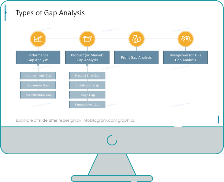 gap analysis types diagram after redesign by infodiagram in powerpoint