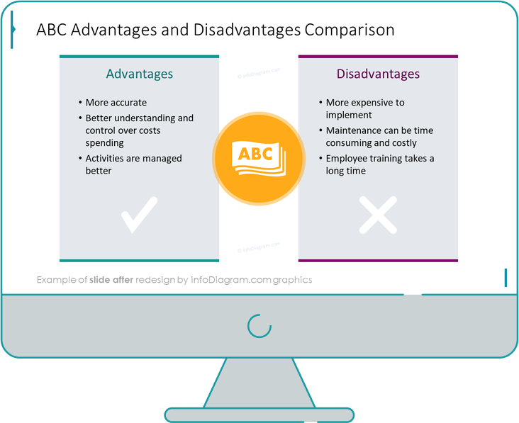 diagram abc costing advantages after redesign powerpoint