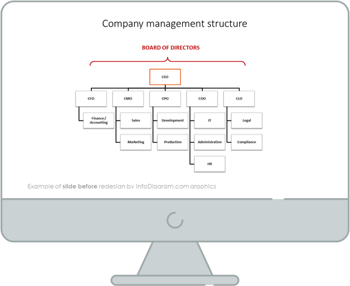 company management structure ppt slide before redesign