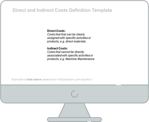 abc costing costs ppt diagram before redesign