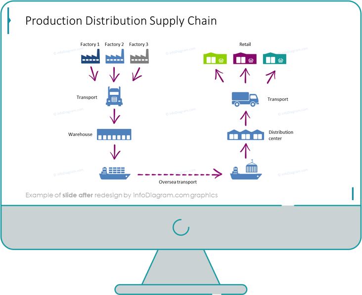 production distribution supply chain slide before redesign in powerpoint