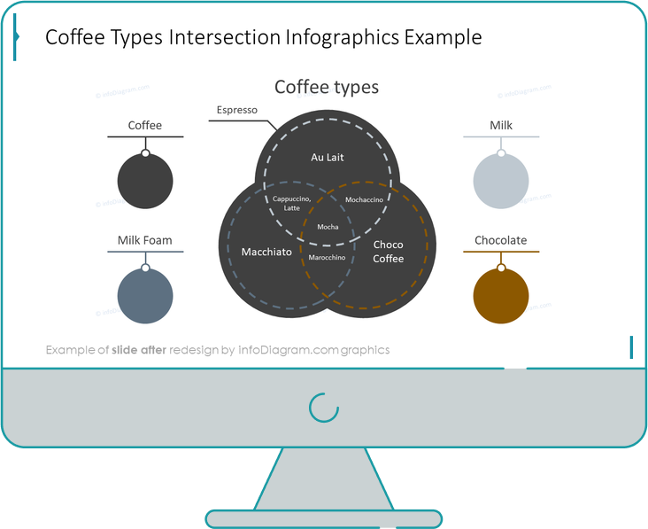 infographics_diagrams_venn_coffeetypes_After