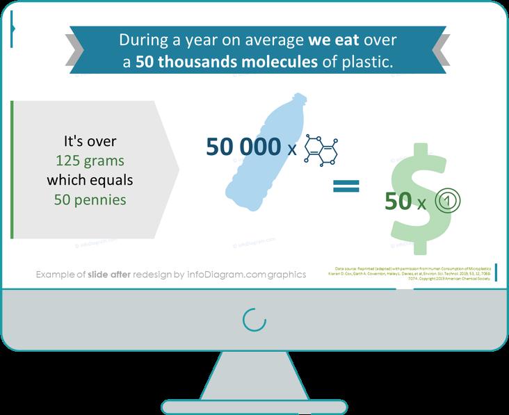 Plastic Pollution Data slide after redesign