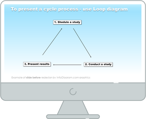 cycle process loop diagram slide before redesign by infodiagram in ppt