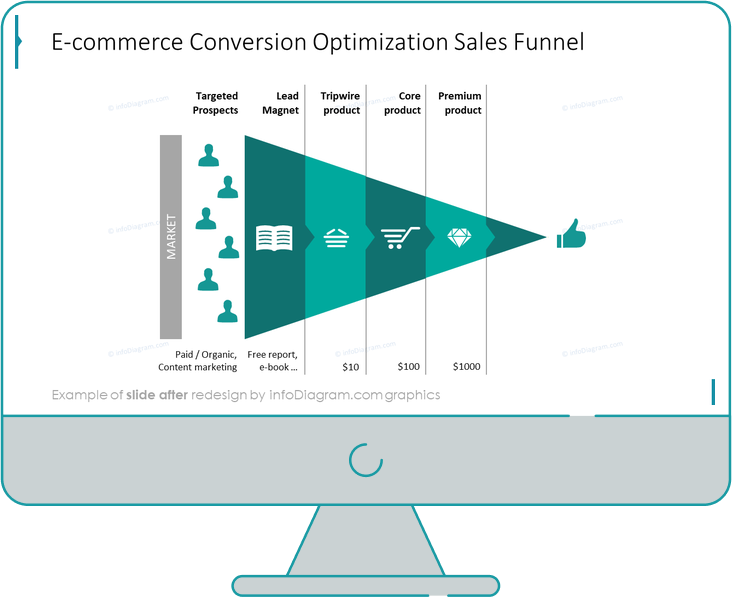 ecommerce conversion optimization sales funnel slide after redesign in powerpoint