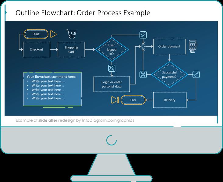Order process flowchart diagram slide after redesign