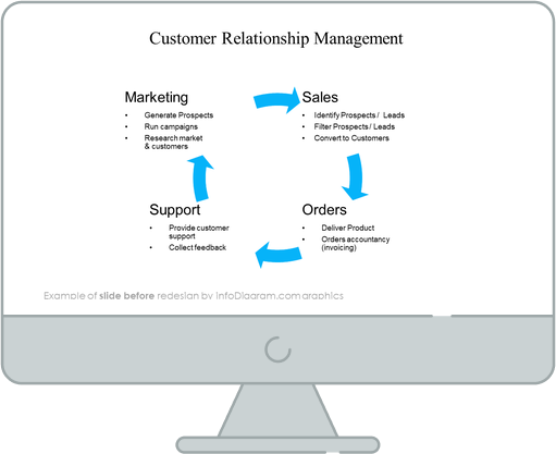 customer relationship management slide before redesign in powerpoint