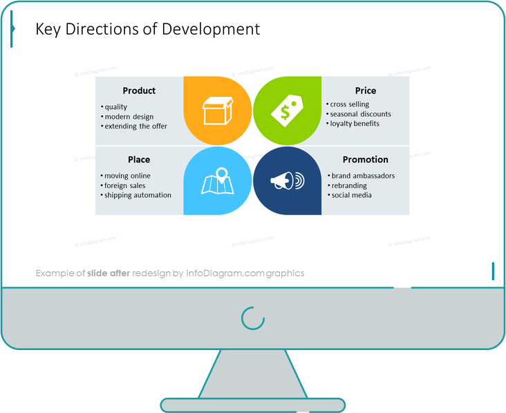 key directions of development diagram slide after infodiagram powerpoint redesign