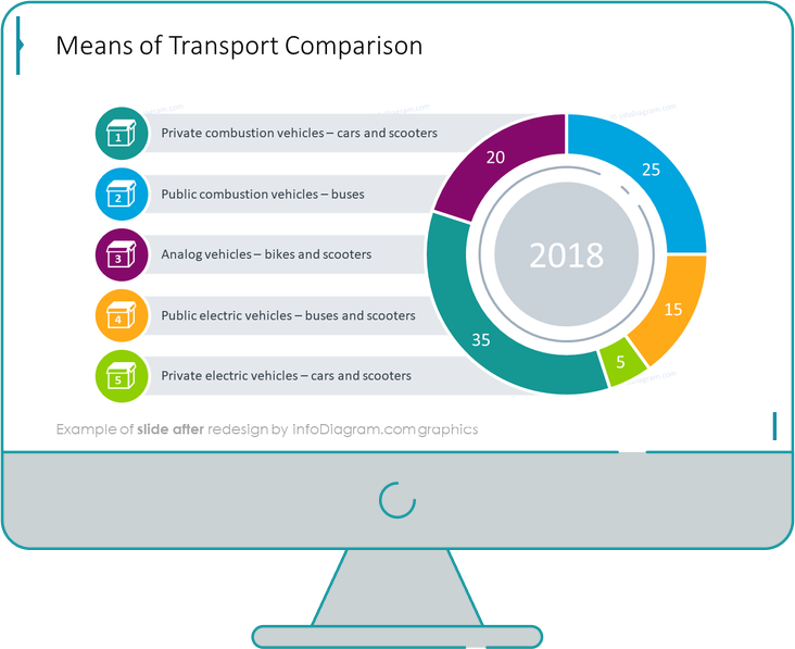 data charts pie means of transport after redesign