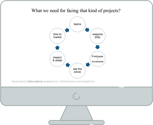 scrum project slide before redesign in powerpoint
