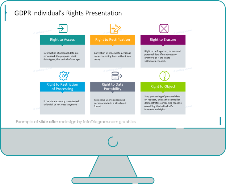 gdpr individual rights presentation slide after infodiagram redesign powerpoint
