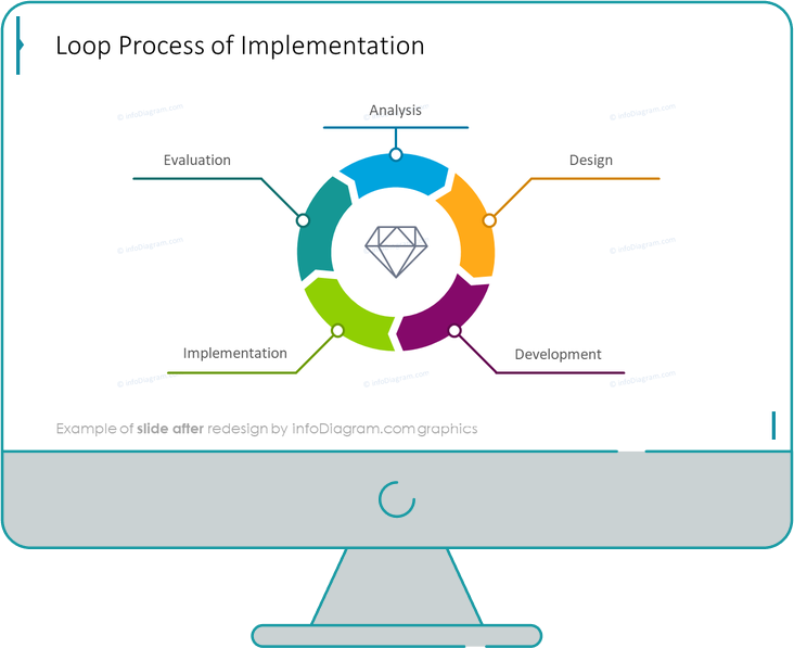 infographics cycles implementation after redesign