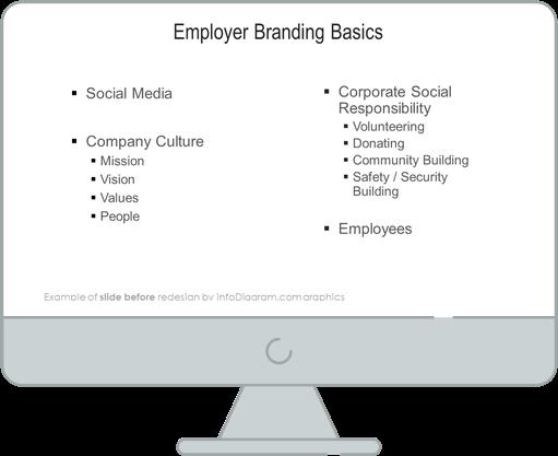 diagram before redesign hr employer branding list
