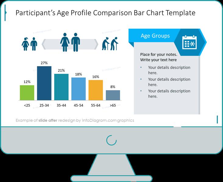 Survey Template Age Profile Comparison slide after redesign