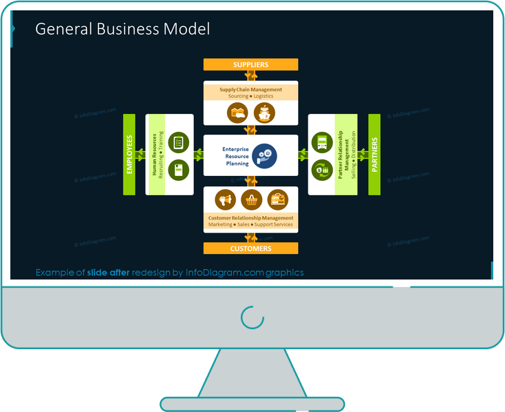 general business model slide after redesign in powerpoint