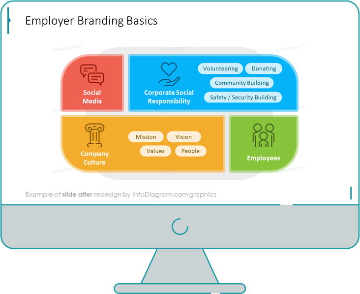 diagram after design hr employer branding list powerpoint