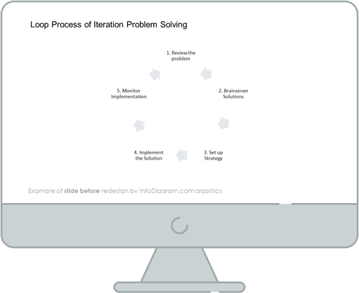 infographics cycles problem solving before redesign