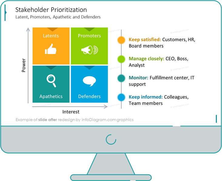 stakeholder prioritization ppt slide after redesign in powerpoint