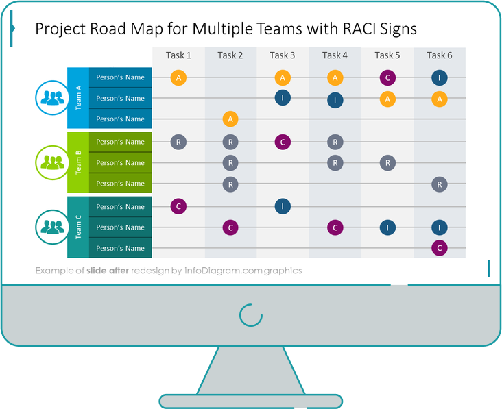 Project Roadmap with RACI Signs slide after redesign