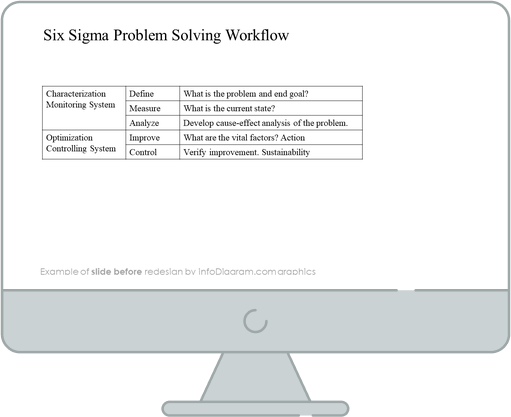six sigma problem solving before redesign