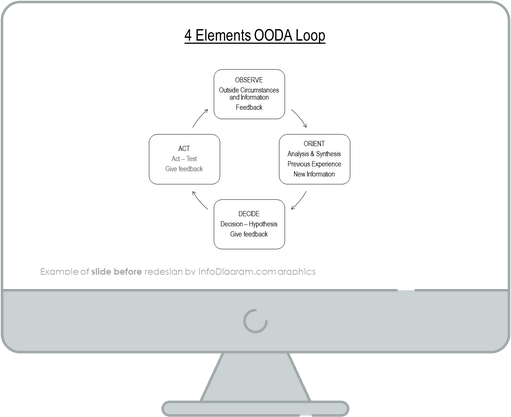 infographics cycles OODA loop before redesign