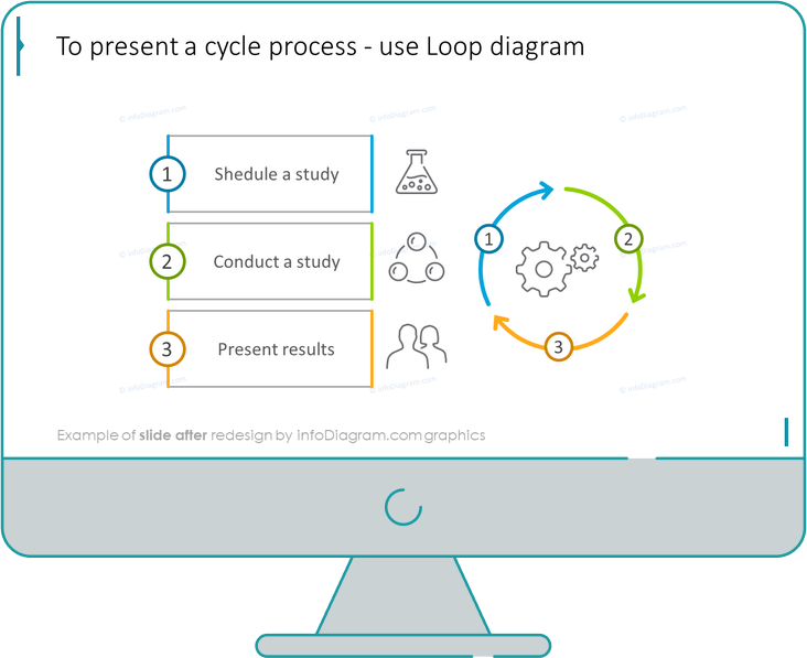 cycle process loop diagram slide after redesign by infodiagram in ppt
