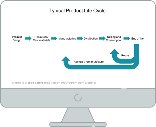 product life cycle slide before redesign in powerpoint