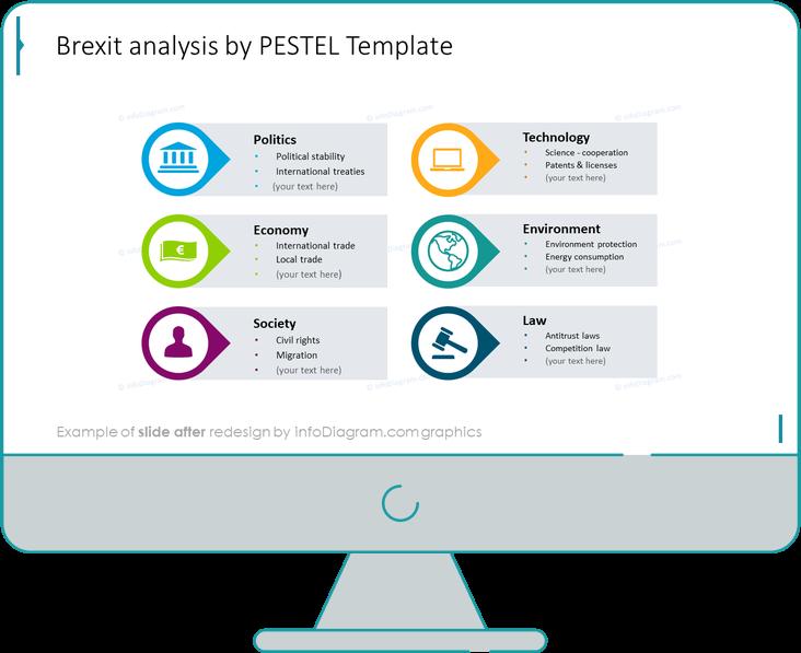 Brexit  PESTEL analysis slide after redesign