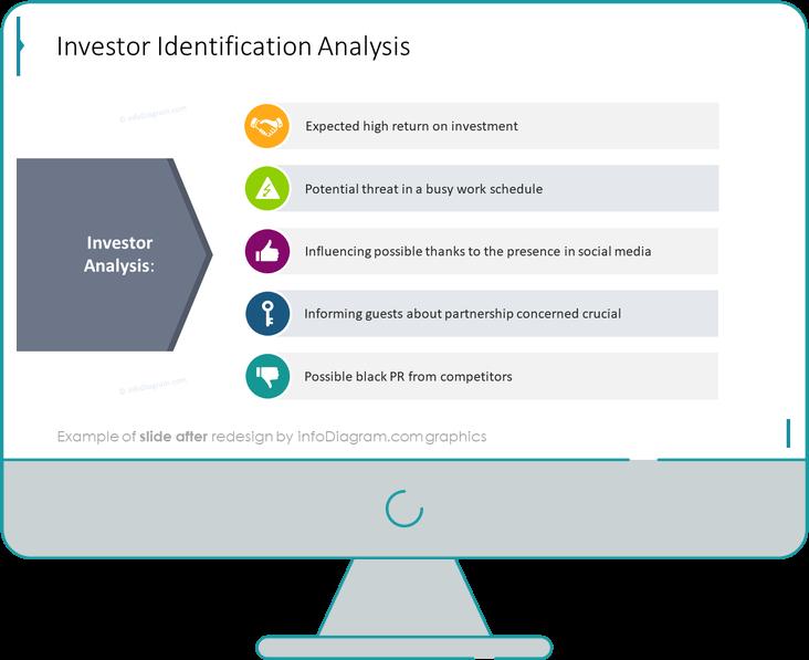 investor identyfication analysis ppt slide after redesign in powerpoint